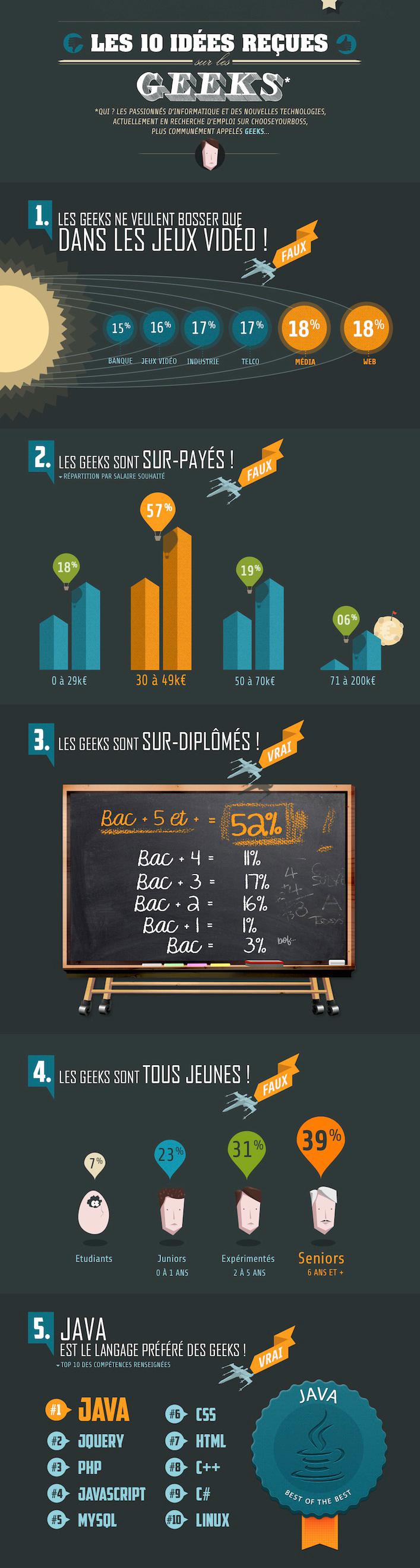 une infographie sur les st u00e9r u00e9otypes  u00e0 propos des geeks