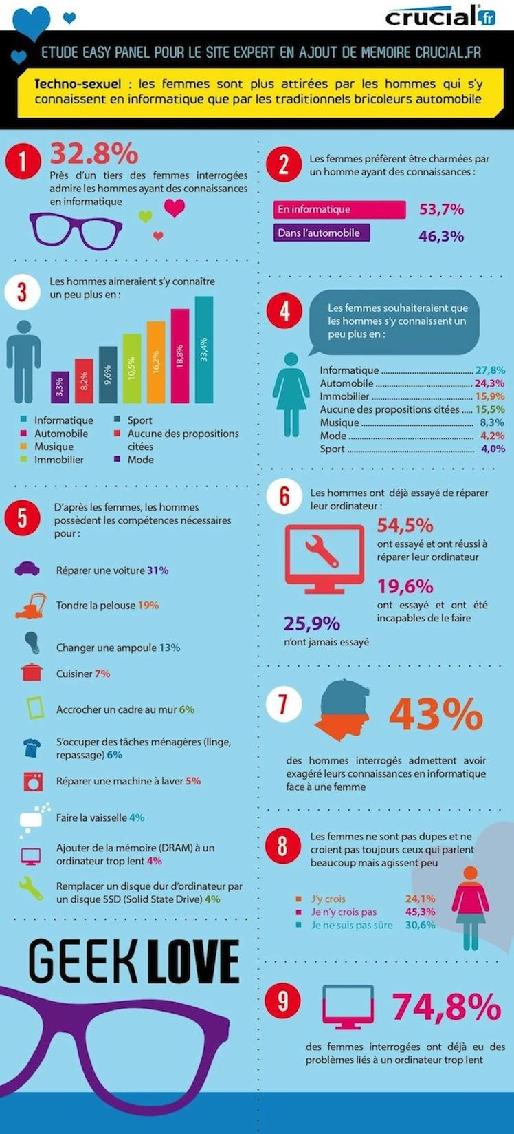 infographie-geeks-sexe-femmes