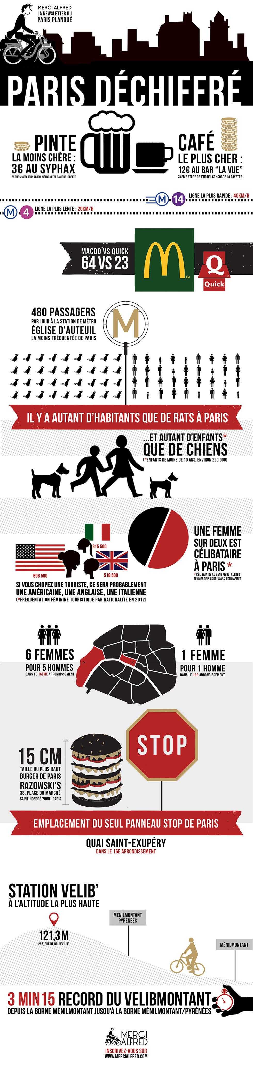 Infographie Paris